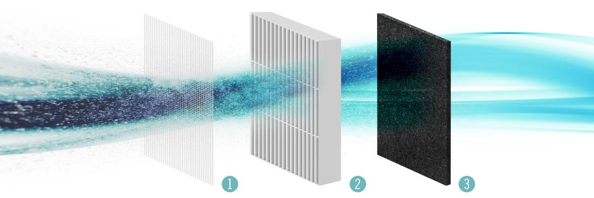 Purificator de aer Teesa cu 3 sisteme de filtrare